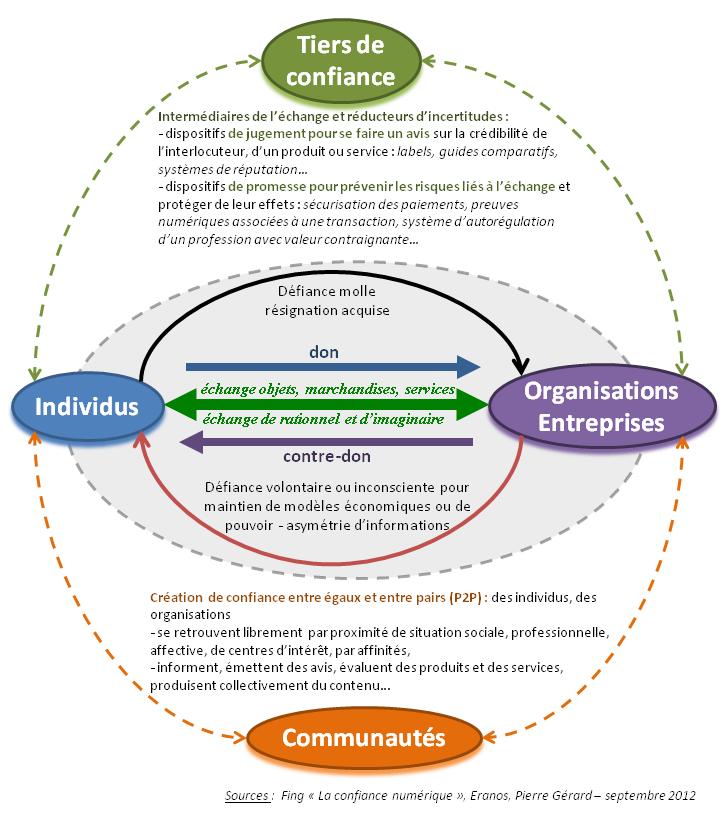 Modélisation des intervenants de la confiance dans l'échange entre individus et organisations